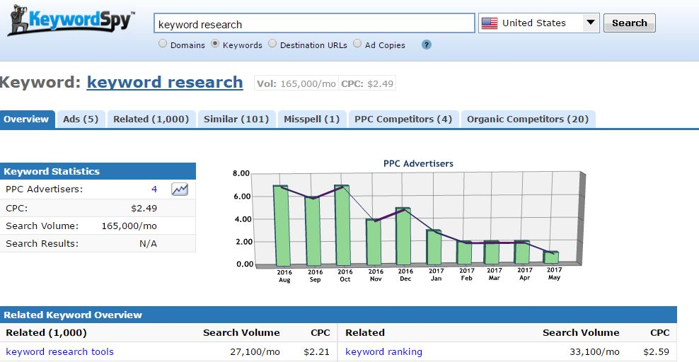 8 Free Tools For Keyword Research - Kim Blogs